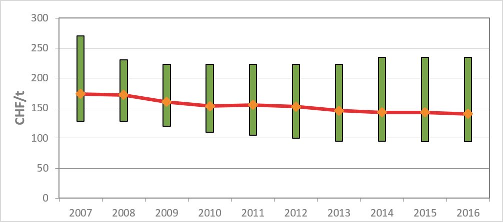Annahmepreise2007bis2016